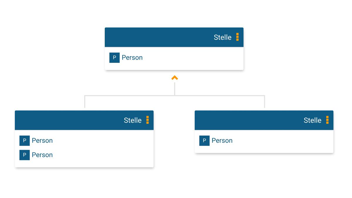 Stellenhierarchie für Ihr Online-Organigramm in orginio
