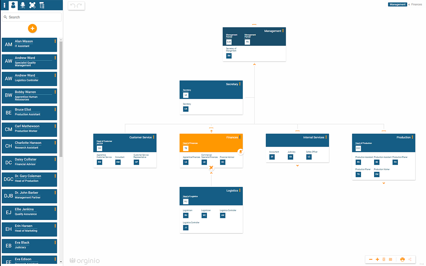 Example for an org chart with org unit structure in orginio